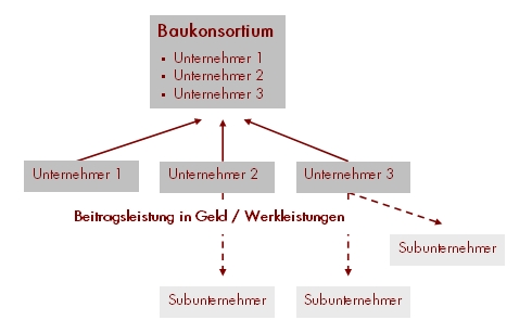 Illustration Bauherrenkonsortium: Beitragsleistung in Geld